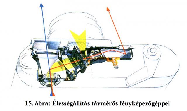 Forrás: http://www.onkepzoweb.hu/okkdok/Fotozas.pdf